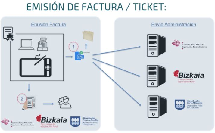 Control antifraude con Ticket BAI
