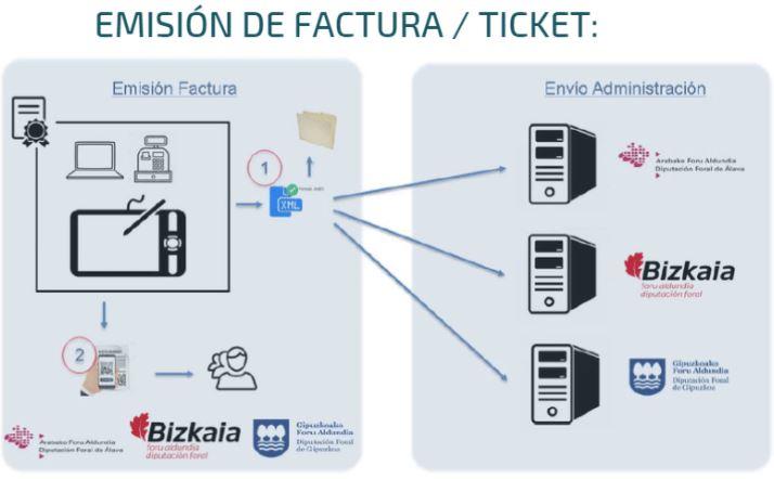 Control antifraude con Ticket BAI